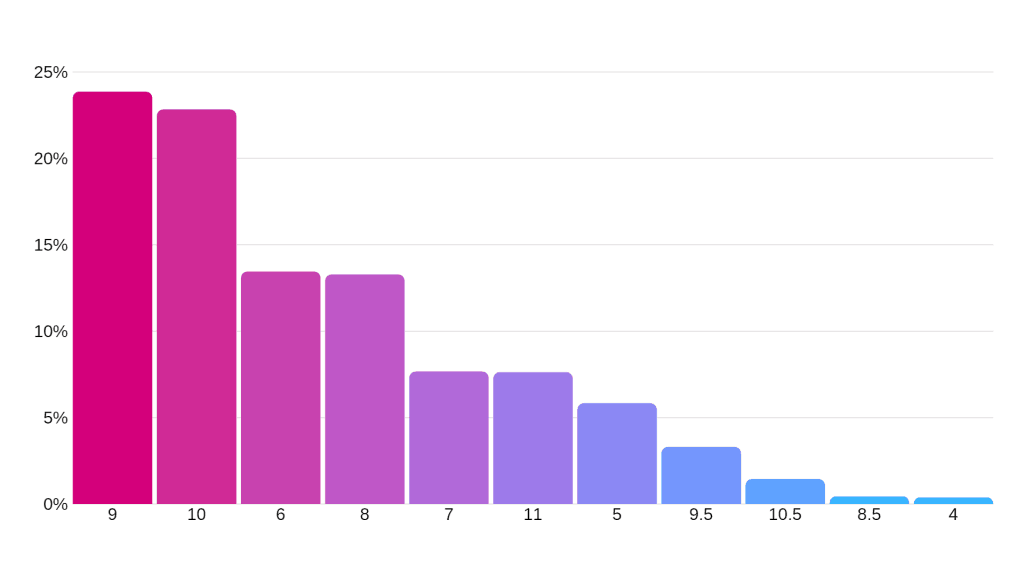 Graphic sizes